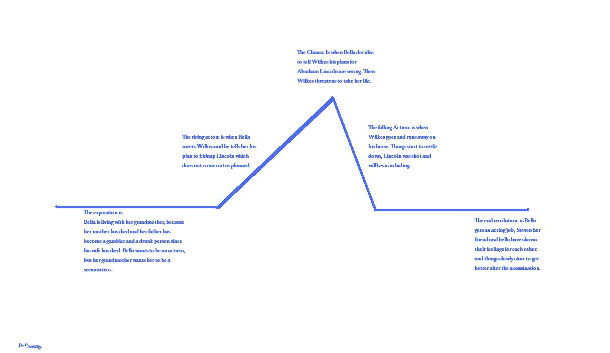 Wereboss4 licensed for non commercial use only plot diagram plot diagram ccuart Image collections